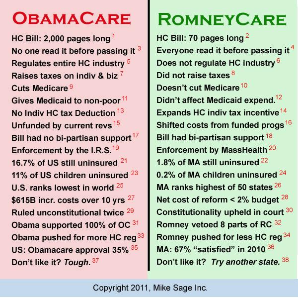 ObamaCare vs RomneyCare